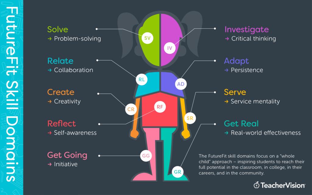 TeacherVision's FutureFit skill domains for the 21st-century classroom